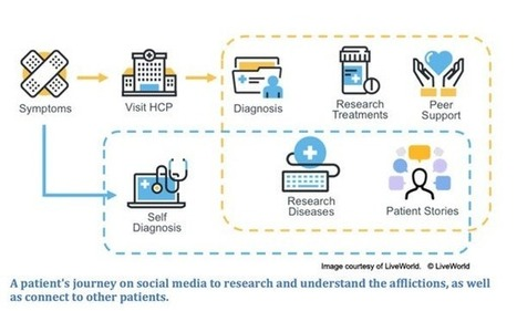 Pharma: Trends and Uses Of Mobile Apps and Digital Marketing