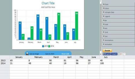 Chart Generator: utilidad web para crear todo tipo de gráficas | Educación en Consuegra | Scoop.it