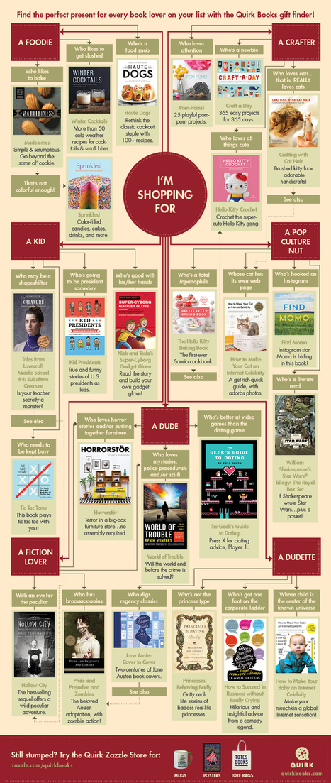 Quirk's Holiday Flowchart: Find The Perfect Gift | Quirk Books : Publishers & Seekers of All Things Awesome | Libraries, books and everything in between | Scoop.it