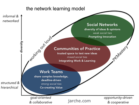 Implementing network learning | Entretiens Professionnels | Scoop.it