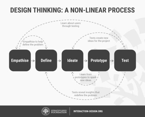 Empathic Design) Stage 1 in the Design Thinkin