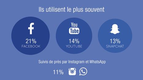 Infographie : quels sont les usages des jeunes sur les réseaux sociaux ? | Documents pédagogiques | Scoop.it