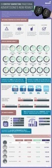 Content Marketing vs. Traditional Marketing [infographic] | Finding Contentment | Scoop.it