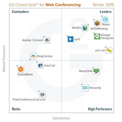Skype, GoToMeeting, WebEx top G2 Crowd's first report on web conferencing tools | CCC Confer | Scoop.it
