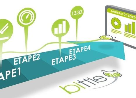 Faire surgir les processus | Transition numérique Plus | Complémentarité Qualité et Contrôle Interne | Scoop.it