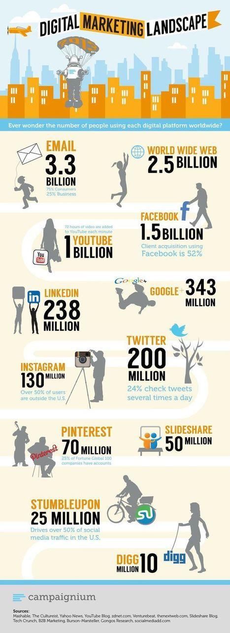 Le paysage du digital marketing en un simple coup d'oeil ! | Le Digital | Scoop.it