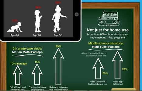 Is Total Gadget Immersion Good or Bad for Kids? [INFOGRAPHIC]   digitalassetman   Scoop.it