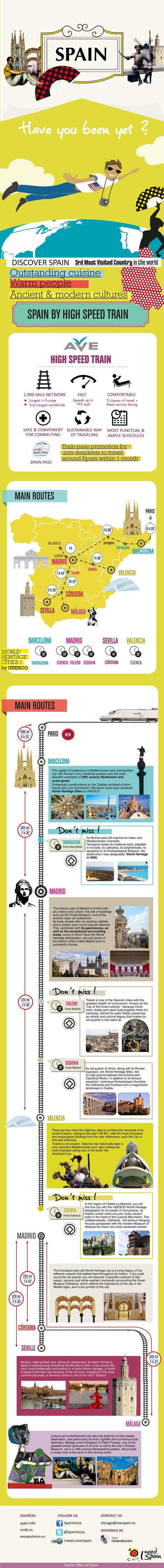 Spain by High Speed Train, AVE | Meetings, Tourism and  Technology | Scoop.it