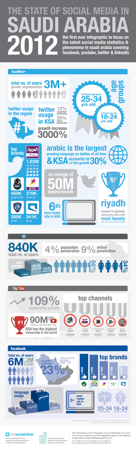 The State Of Social Media In Saudi Arabia [INFOGRAPHIC] - AllTwitter | Social Media Visuals & Infographics | Scoop.it