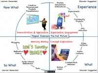 The Flipped Classroom Model: A FullPicture | classroom tools | Scoop.it