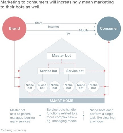A smart home is where the bot is | McKinsey & Company | Systems Theory | Scoop.it