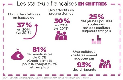 50 start-up touristiques à suivre | Pense pas bête : Tourisme, Web, Stratégie numérique et Culture | Scoop.it