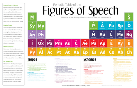 The Periodic Table of the Figures of Speech: 40 Ways to Improve Your Writing | ESL Practice | Scoop.it