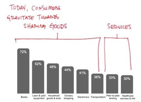 De sharing economy: een massale mindshift of een mindf#%ck? | Consumer2Consumer | Scoop.it