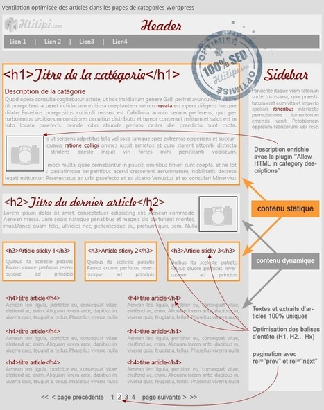 Et si vous optimisiez vraiment Wordpress pour le SEO ? | Htitipi | Agence Web Newnet | Actus CMS (Wordpress,Magento,...) | Scoop.it