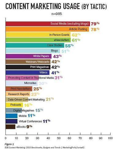 TRENDS - Content Marketing 2014: What's Out, and What's In | Content Marketing and Curation for Small Business | Scoop.it