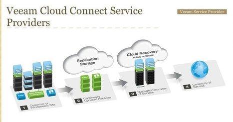 Deep Dive: Hybrid Cloud Storage with AWS Storage Gateway