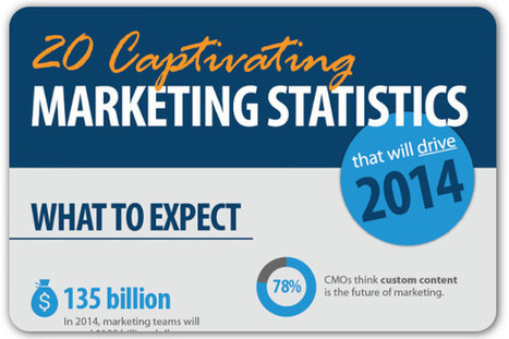 20 captivating marketing statistics that will drive 2014 | World's Best Infographics | Scoop.it