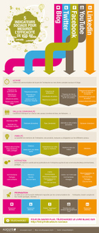 Nouveau livre blanc:  5 indicateurs sociaux pour mesurer l'efficacité de vos RP | Imagincreagraph.com | Scoop.it