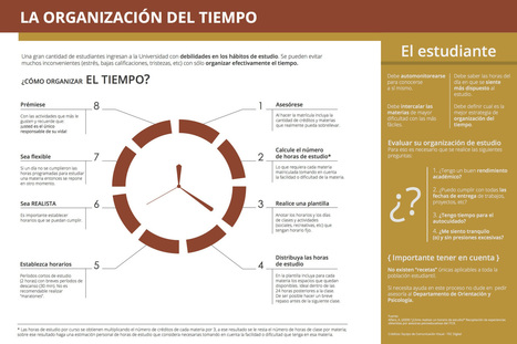 Gestión del tiempo para un estudiante #infografia #infographic #education | Joaquin Lara Sierra | Scoop.it