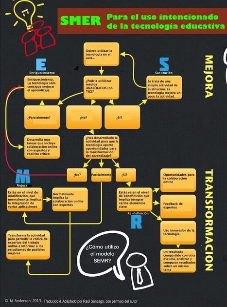 Modelo SMER | Educación en red | Scoop.it