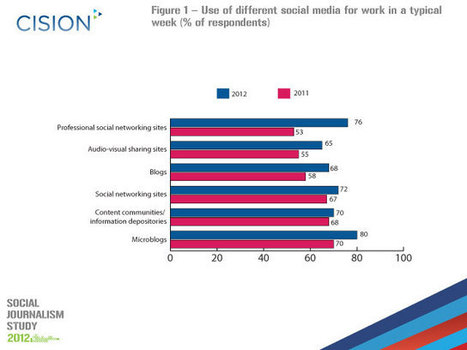 Study: 28% of journalists unable to carry out job without social media | Digital Stats and Trends | Scoop.it
