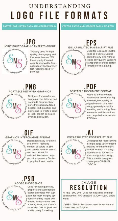 Logo File Formats Reference Guides | Drawing References and Resources | Scoop.it