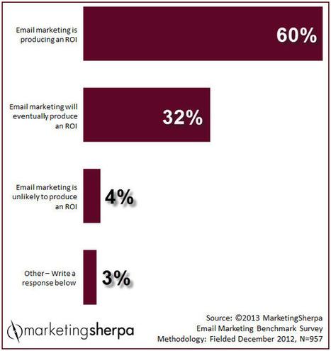 Comment encourager vos visiteurs à souscrire à votre newsletter ? | Be Marketing 3.0 | Scoop.it