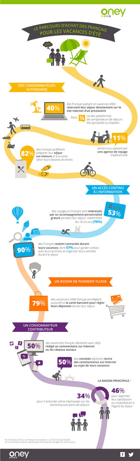 Infographie : le parcours d'achat des Français pour les vacances d'été | eT-Marketing - Digital world for Tourism | Scoop.it