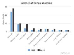 Et si la TV etait votre plateforme IoT dans la maison | SmartHome | Scoop.it