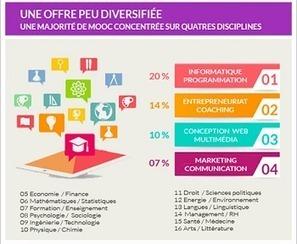 Les MOOC francophones en un coup d'oeil | MOOC & E-learning | Scoop.it