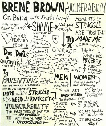 Time-Lapse of Graphic Recording Session of Brené Brown Interview | Graphic facilitation | Scoop.it