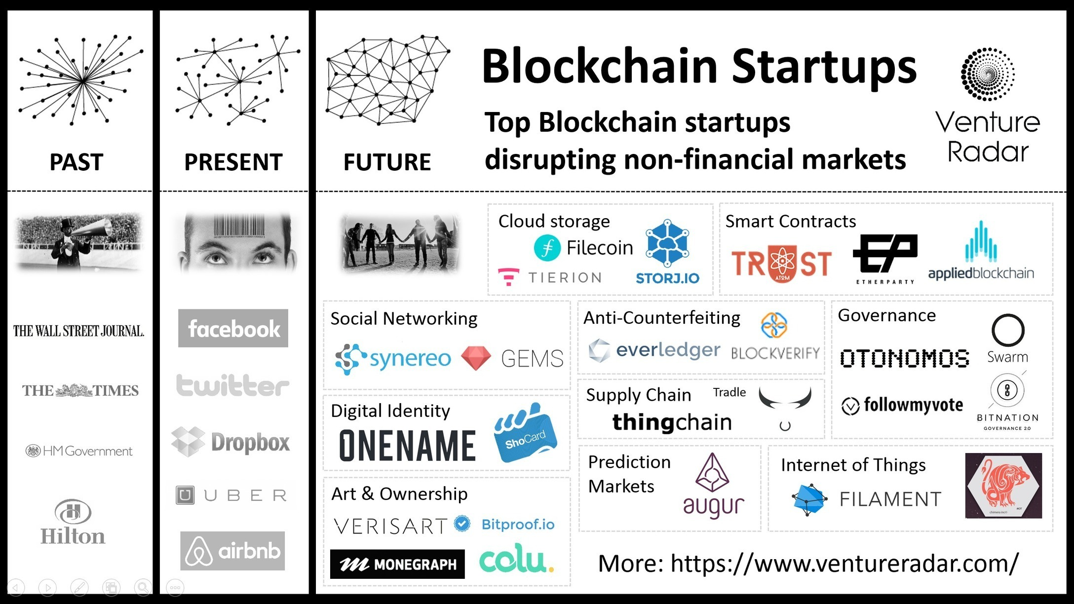 Top 25 Non Financial Blockchain Startups Vent Four Kids39 Websites About Electricity For Practice And Fun
