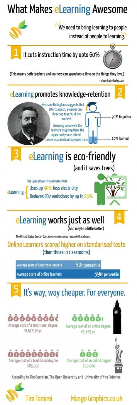 5 Reasons Why ELearning is Awesome | LearnDash | Technology, Motivation, & Engagement | Scoop.it