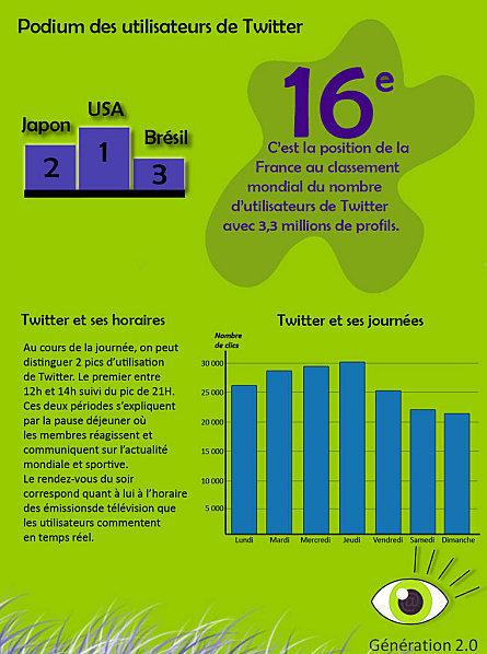 Infographie : l'utilisation de Twitter par les Français   LYFtv - Lyon   Scoop.it