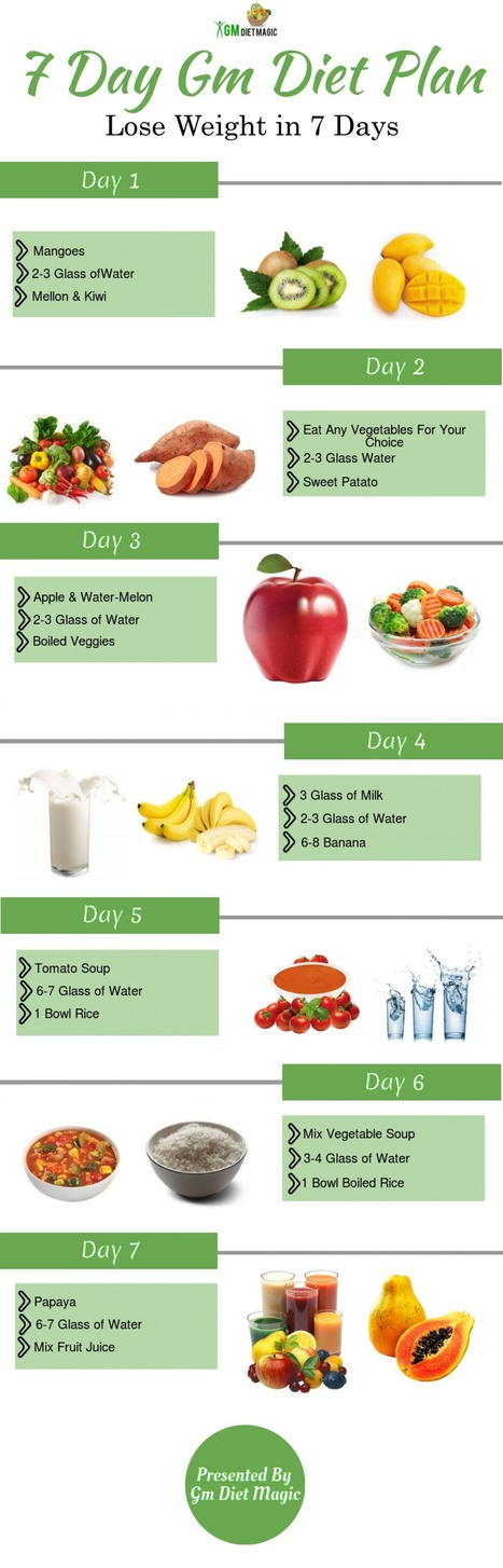 GM Diet Plan For Non Vegetarians