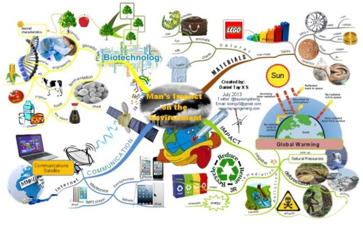 L'impact de l'homme sur l'environnement : mindmap de xiongsheng !   TIC et TICE mais... en français   Scoop.it