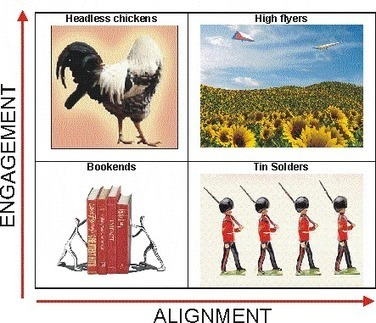 Employee Engagement and Alignment | ReadyToManage | Facilit8Success | Scoop.it