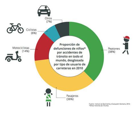 Diez estrategias para preservar la seguridad de los niños en las carreteras | Seguridad Laboral  y Medioambiente Sustentables | Scoop.it