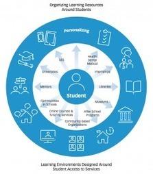 What is Personalized Learning? | Aprendiendoaenseñar | Scoop.it