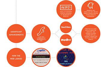 Web Design Evolution: Two Decades of Innovation [INFOGRAPHIC] | visual data | Scoop.it
