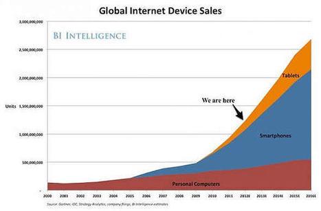 Le graphique qui va vous convaincre de vous intéresser au mobile | QRiousCODE | Scoop.it