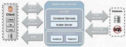 Avatar : un framework JavaScript pour les applications J2EE ... | Node.js | Scoop.it