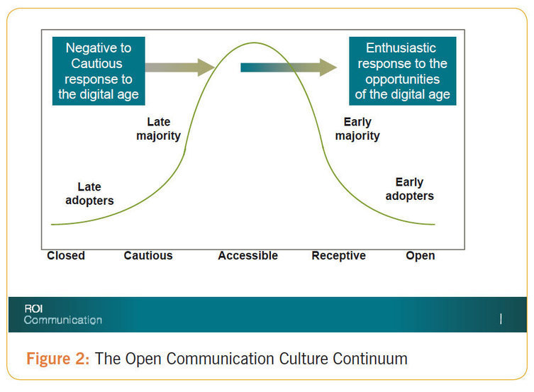 open communication culture Open communication makes information widely available, improving the results of worker innovation and problem-solving taking advantage of open communication in the workplace a company's open communication plan is only as good as the people who implement it.