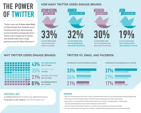 Twitter Statistics All Social Media Marketers Should Know | ANALYZING EDUCATIONAL TECHNOLOGY | Scoop.it