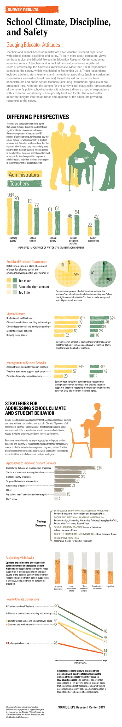 Study Shares The Biggest Concerns Of Teachers [Infographic] | School Psychology Tech | Scoop.it