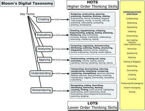 26 Critical Thinking Tools Aligned With Bloom's Taxonomy | Education Matters | Scoop.it