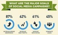 [CM] Étude américaine : comment les entreprises gèrent leur(s) community manager(s) | Communication - Marketing - Web_Mode Pause | Scoop.it