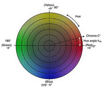Entendiendo El Espacio de Color CIE L*C*h* | FOTOGRAFIA Y VIDEO HDSLR PHOTOGRAPHY & VIDEO | Scoop.it