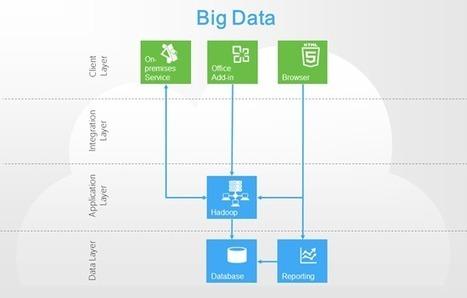 Windows Azure Recipe: Big Data | world of data | Scoop.it